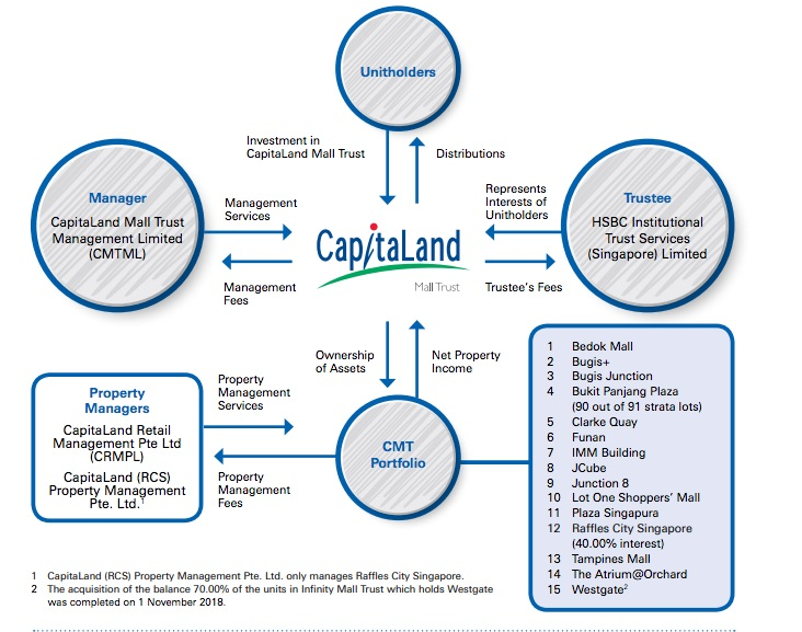 Capitaland Mall Trust Structure
