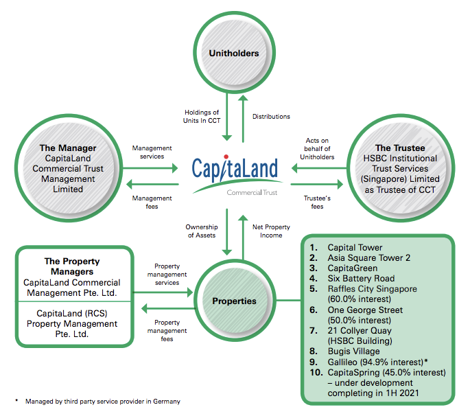 Capitaland Commercial Trust Dividend Share Price Analysis Trust Structure