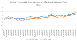 Capitaland Commercial Trust Share Price V.S Mapletree Industrial Trust Share Price