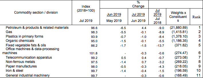 import price index ranking Jul 2019