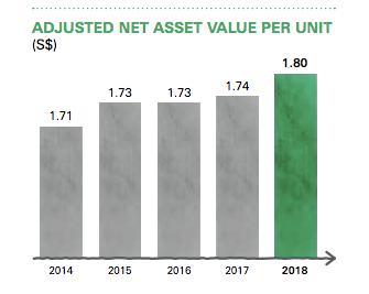Capitaland Commercial Trust Net Asset Value Chart