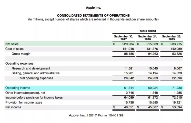 formula and definition of net operating margin